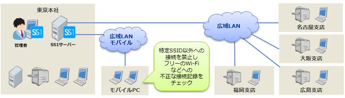 株式会社ハイパー様システム構成図