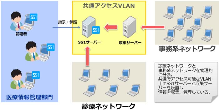 広島赤十字・原爆病院様システム構成図