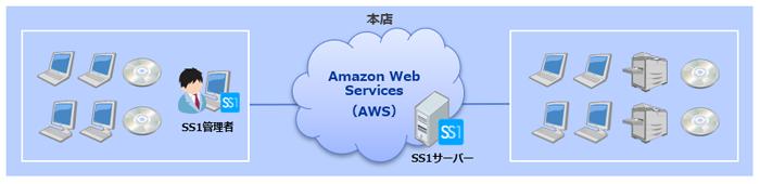 日本証券金融株式会社様システム構成図