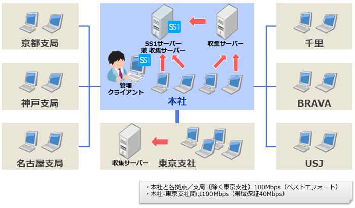 株式会社毎日放送様システム構成図