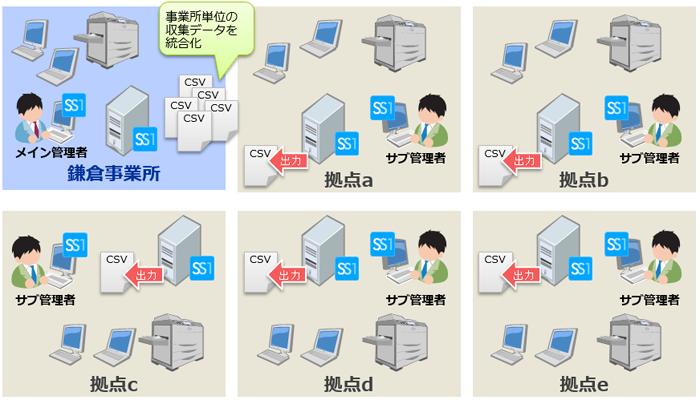 三菱電機エンジニアリング株式会社様システム構成図
