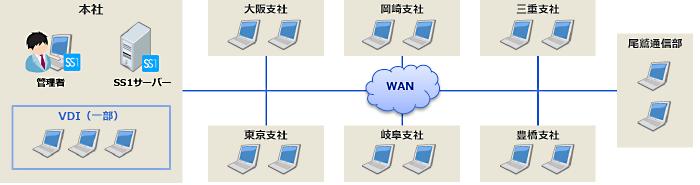 名古屋テレビ放送株式会社様システム構成図