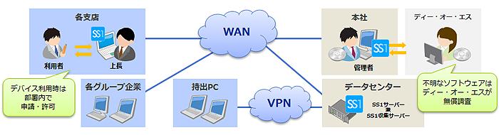 日本情報通信株式会社様システム構成図