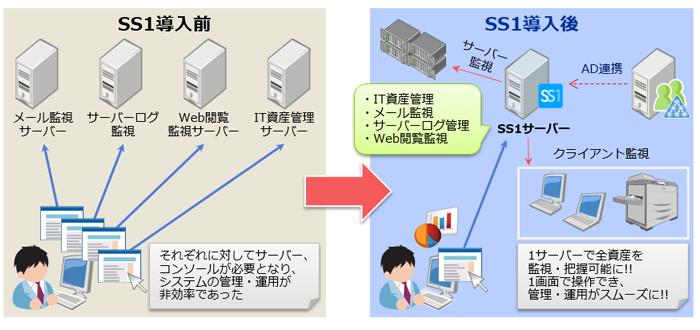 株式会社ソラスト様システム構成図