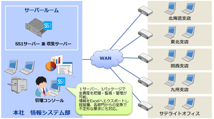 三和コンピュータ株式会社様システム構成図