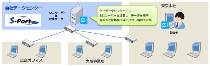 鈴与シンワート株式会社様システム構成図