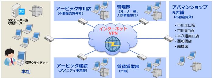 株式会社アービック様システム構成図