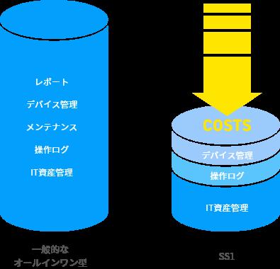 SS1の特徴(必要な機能を選択できる)