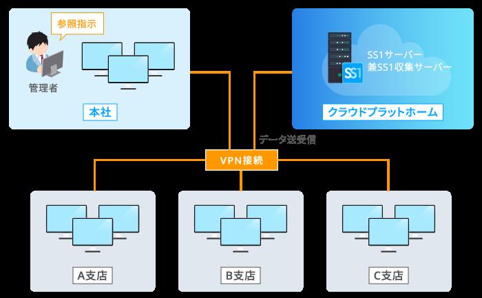 クラウド型のシステム構成
