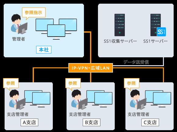 集約型のシステム構成