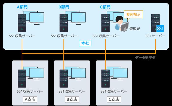 分散型のシステム構成